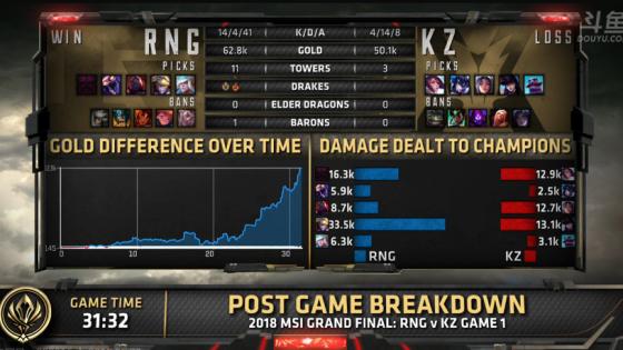 RNG首局吊打KZ,小花生伤害竟然不如Ming的风女