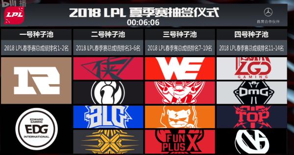 2018LPL夏季赛分组出炉,RNG、IG东部争霸