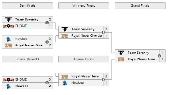 RNG杀出重围获得梦幻联赛Minor中国区唯一参赛资格