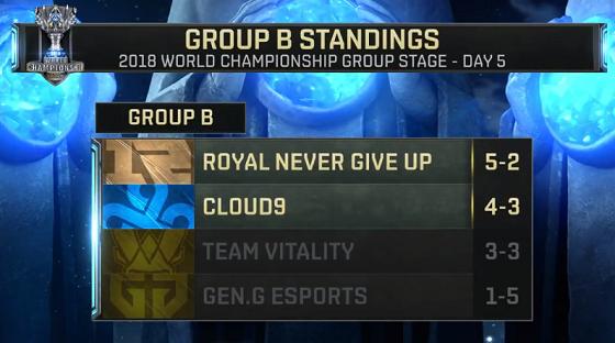 世界赛第五日:RNG惊险锁定小组第一,卫冕冠军未能出线