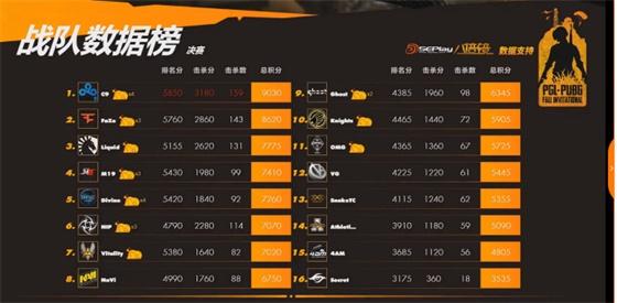 Cloud9斩获PGL秋季赛冠军,比赛第一FaZe第二