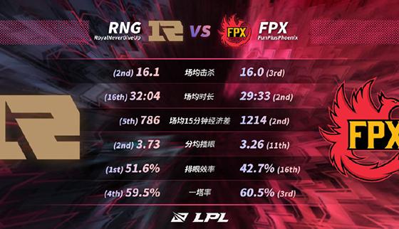 "2021LPL春季赛决赛前瞻:RNG恐难等到""金色的雨"",FPX或将""凰鸣冰岛""!"