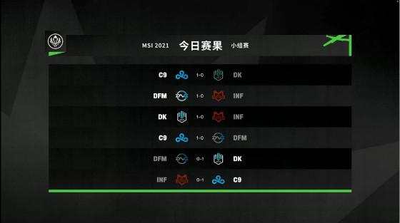 MSI小组赛第六日赛果综述:C9次轮全胜,携手DK晋级六强