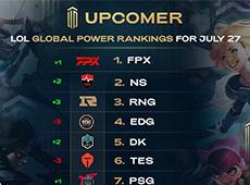 外媒发布全球LOL战队排行榜:FPX排名第1RNG力压LPL积分榜头名EDG升至第3!